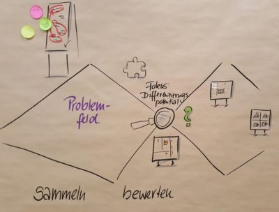 bild_design_thinking