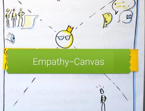 Kunden-Empathie-Canvas