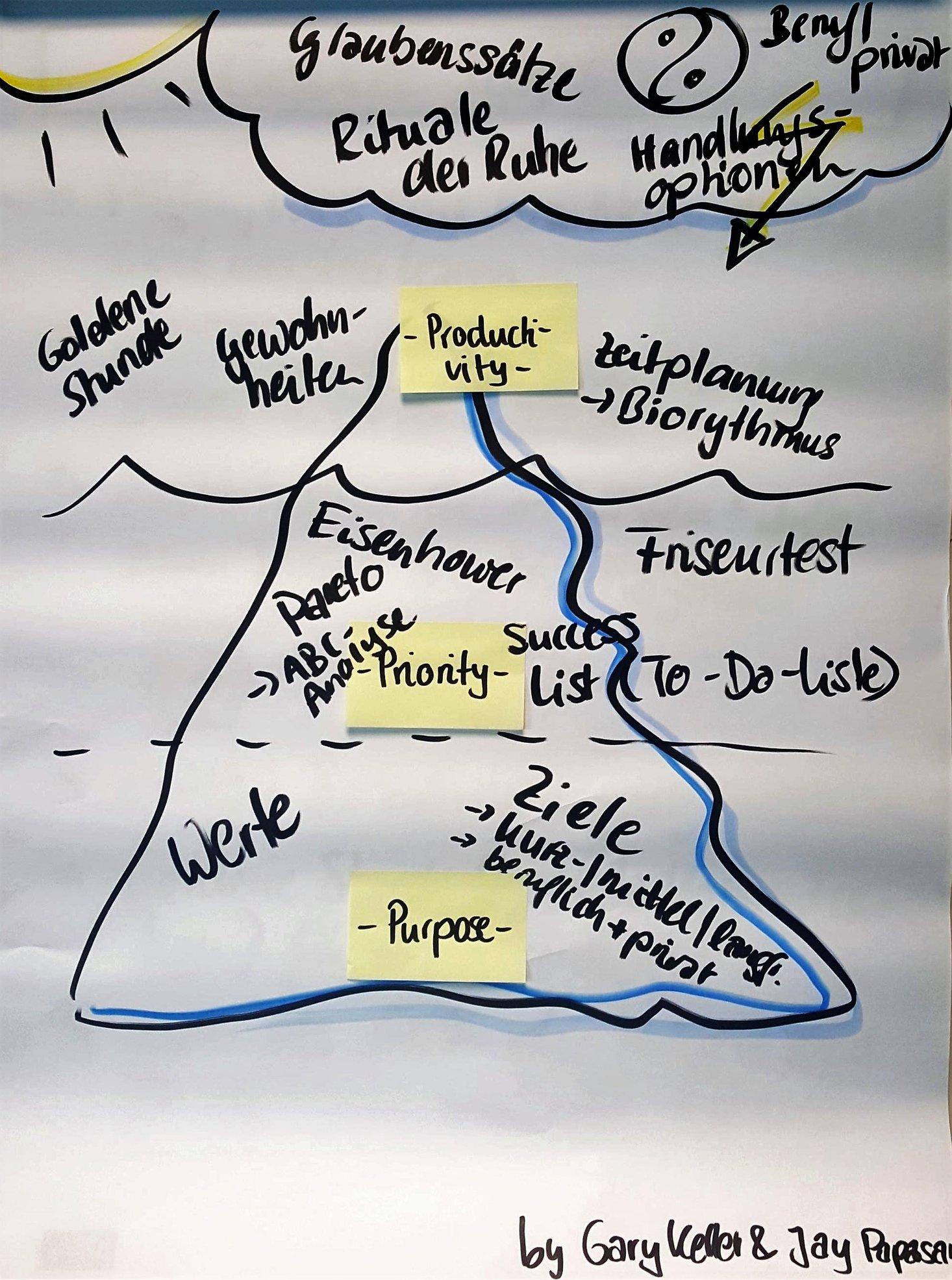 Seine Zeit sinnstiftend nutzen – Ein Eisberg-Modell
