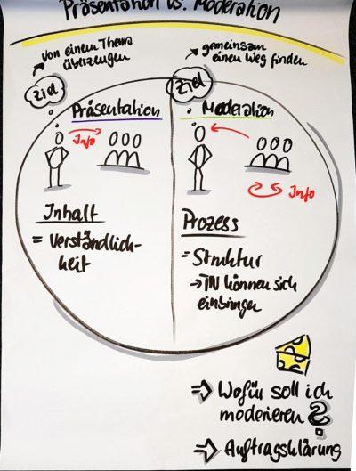 Wirkungsvolle Präsentation und Moderation für Führungskräfte-1