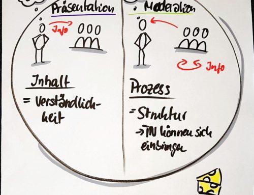 Wirkungsvolle Präsentation und Moderation für Führungskräfte