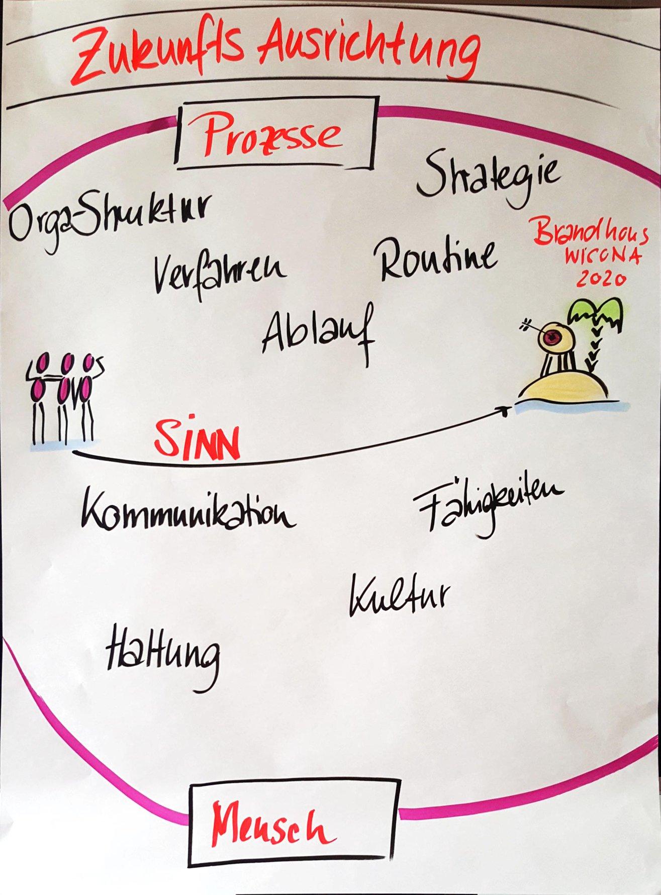 Deutsch-Schweizerisches Team unterstützt ein Management-Team bei ihrem Change-Prozess