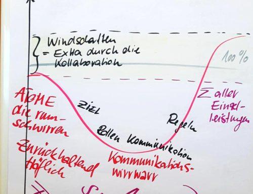 Phasen der Team-Bildung
