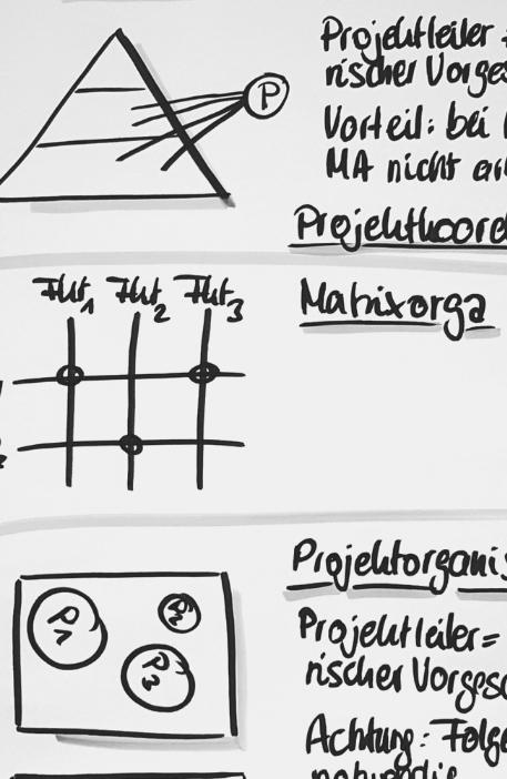 Projektmanagement I – Initiieren und planen von Projekten: 25.-26.06.2019