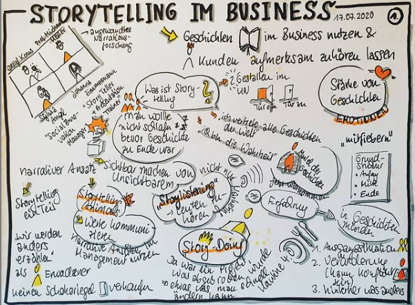 Storytelling im Business